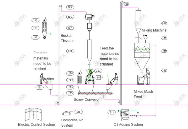 10 ton per hour mash feed production line process deisng
