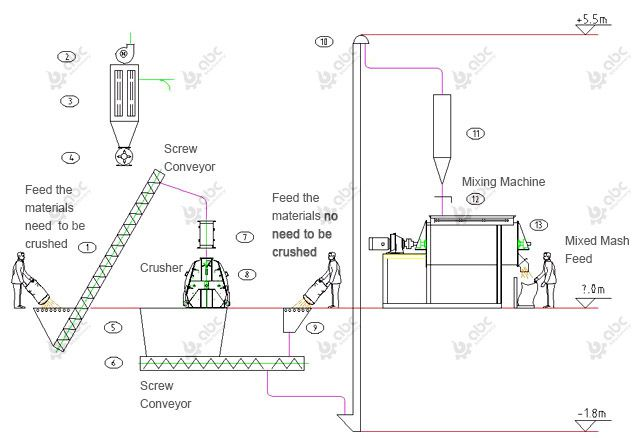 process flow of 3tph poultry feed mash production line