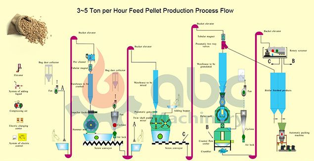 poultry feed mill process flow