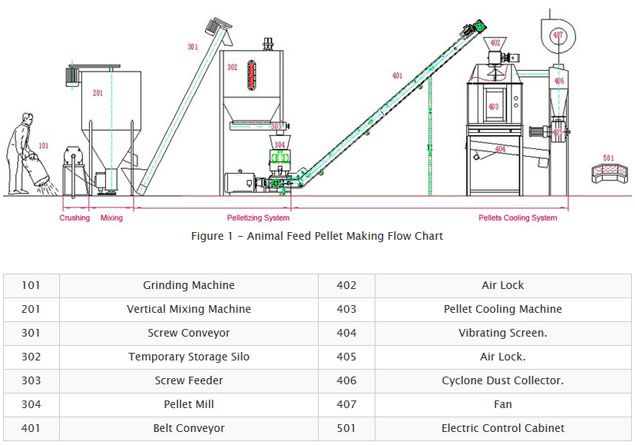 cattle feed pellets making process