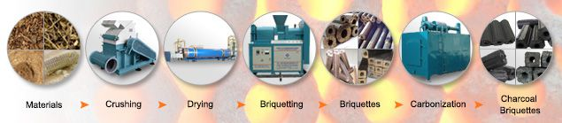 Charcoal Briquette Production Machine