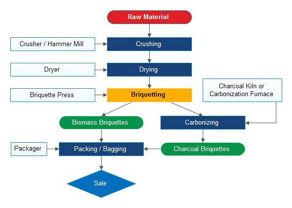 complete biomass briquetting process