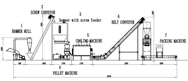 complete small pelelt plant process from crushing to packing