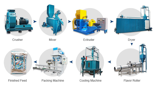 equipments for starting aquatic feed processing plant