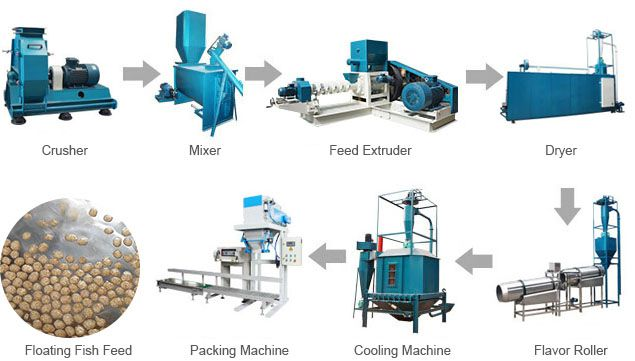 floating fish feed machine for small-sized feed production plant