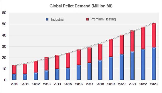 global wood pellets demand and trend