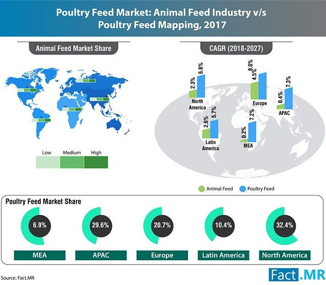 global poultry feed market share