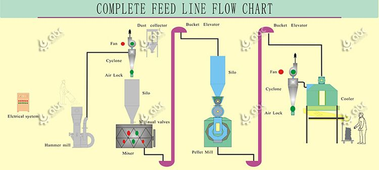 livestock / poultry feed manufacturing process flow chart