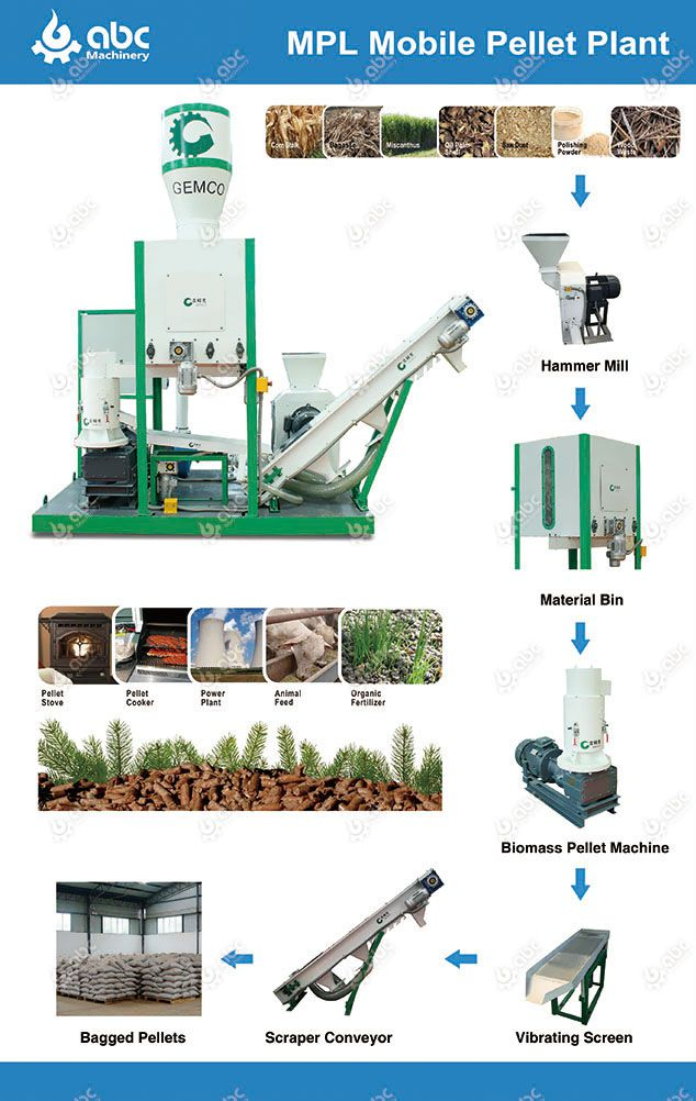 movable wood pellet making facility for farmers