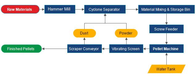 flowchart of pelleting