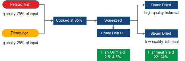 production of fishmeal and fish oil