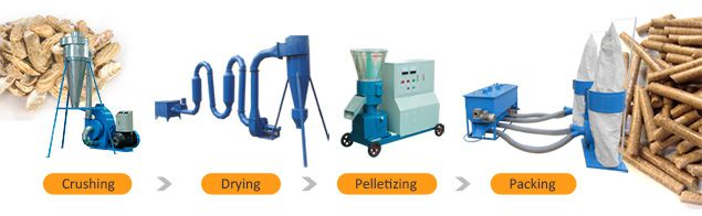 small wood pellet equipment unit for farmers with low cost budget