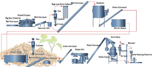 Wood Pellet Production Process